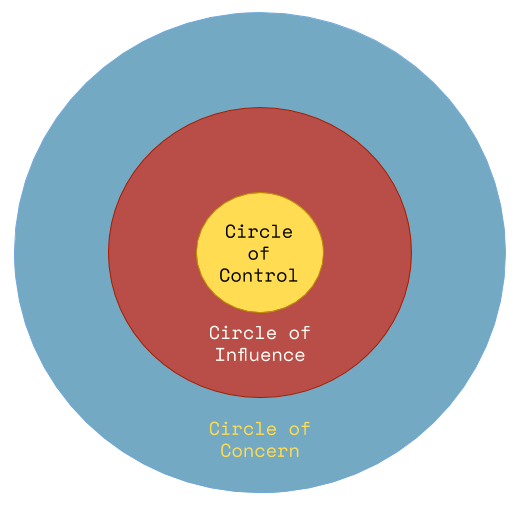circle of control influence and concern